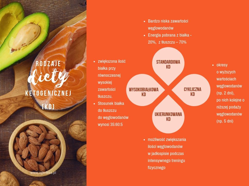 Rodzaje diety ketogenicznej