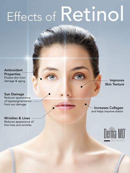 Działanie retinolu naskórę